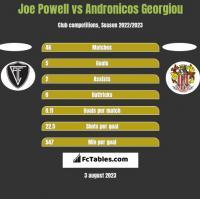 Joe Powell vs Andronicos Georgiou h2h player stats