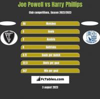 Joe Powell vs Harry Phillips h2h player stats