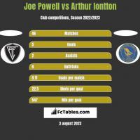 Joe Powell vs Arthur Iontton h2h player stats