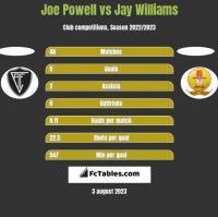 Joe Powell vs Jay Williams h2h player stats