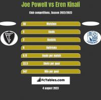 Joe Powell vs Eren Kinali h2h player stats