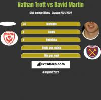 Nathan Trott vs David Martin h2h player stats