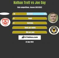 Nathan Trott vs Joe Day h2h player stats