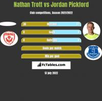 Nathan Trott vs Jordan Pickford h2h player stats