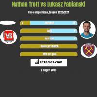 Nathan Trott vs Lukasz Fabianski h2h player stats