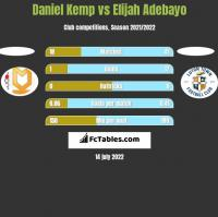 Daniel Kemp vs Elijah Adebayo h2h player stats