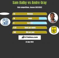 Sam Dalby vs Andre Gray h2h player stats