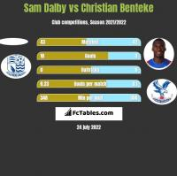 Sam Dalby vs Christian Benteke h2h player stats