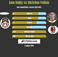 Sam Dalby vs Christian Pulisic h2h player stats