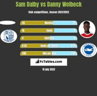 Sam Dalby vs Danny Welbeck h2h player stats