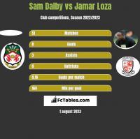 Sam Dalby vs Jamar Loza h2h player stats