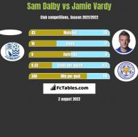 Sam Dalby vs Jamie Vardy h2h player stats