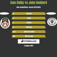 Sam Dalby vs John Goddard h2h player stats