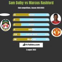Sam Dalby vs Marcus Rashford h2h player stats