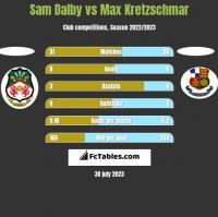 Sam Dalby vs Max Kretzschmar h2h player stats