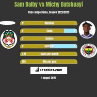 Sam Dalby vs Michy Batshuayi h2h player stats
