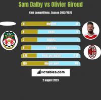Sam Dalby vs Olivier Giroud h2h player stats