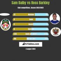 Sam Dalby vs Ross Barkley h2h player stats