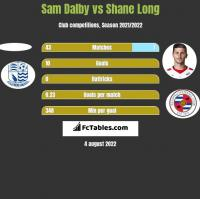 Sam Dalby vs Shane Long h2h player stats