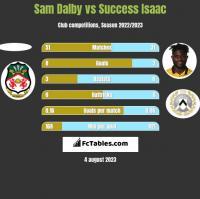 Sam Dalby vs Success Isaac h2h player stats