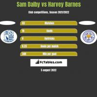 Sam Dalby vs Harvey Barnes h2h player stats