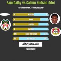 Sam Dalby vs Callum Hudson-Odoi h2h player stats