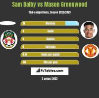 Sam Dalby vs Mason Greenwood h2h player stats