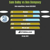 Sam Dalby vs Ben Dempsey h2h player stats