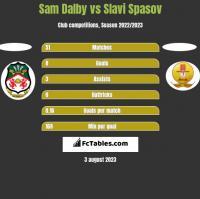 Sam Dalby vs Slavi Spasov h2h player stats