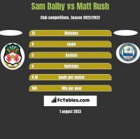 Sam Dalby vs Matt Rush h2h player stats