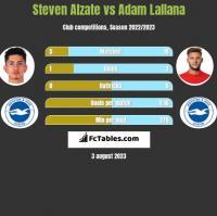 Steven Alzate vs Adam Lallana h2h player stats