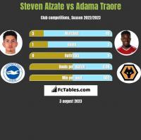 Steven Alzate vs Adama Traore h2h player stats