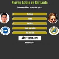 Steven Alzate vs Bernardo h2h player stats