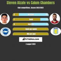 Steven Alzate vs Calum Chambers h2h player stats