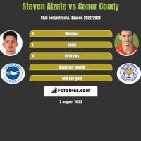 Steven Alzate vs Conor Coady h2h player stats