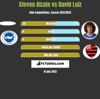 Steven Alzate vs David Luiz h2h player stats