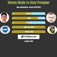 Steven Alzate vs Davy Proepper h2h player stats
