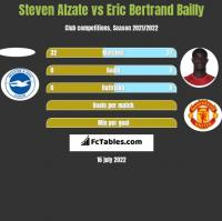 Steven Alzate vs Eric Bertrand Bailly h2h player stats