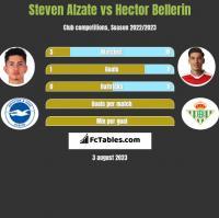 Steven Alzate vs Hector Bellerin h2h player stats