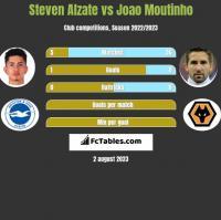 Steven Alzate vs Joao Moutinho h2h player stats