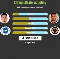 Steven Alzate vs Johny h2h player stats