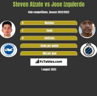 Steven Alzate vs Jose Izquierdo h2h player stats