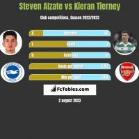 Steven Alzate vs Kieran Tierney h2h player stats