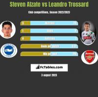Steven Alzate vs Leandro Trossard h2h player stats