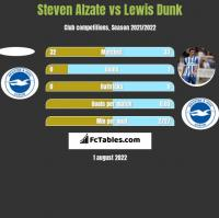 Steven Alzate vs Lewis Dunk h2h player stats