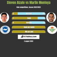 Steven Alzate vs Martin Montoya h2h player stats