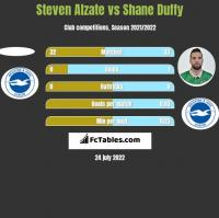 Steven Alzate vs Shane Duffy h2h player stats