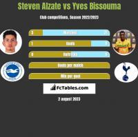 Steven Alzate vs Yves Bissouma h2h player stats