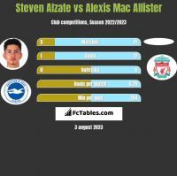 Steven Alzate vs Alexis Mac Allister h2h player stats