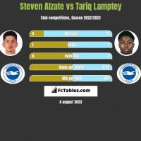 Steven Alzate vs Tariq Lamptey h2h player stats